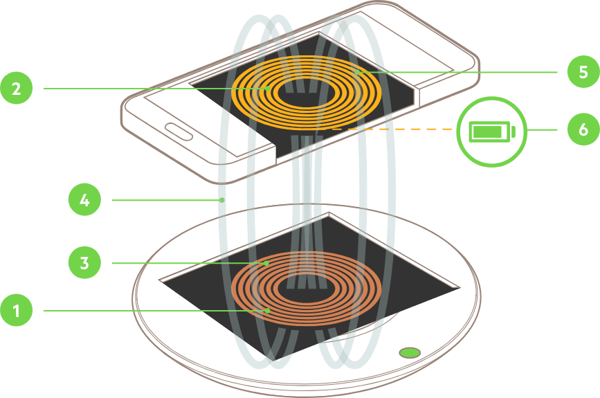 belkin-illustration-inductive-charging-howitworks-v01-r01-867x575-us.png