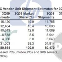 Az Acer beelőzte a Dellt