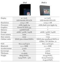 Mi a különbség a régi és az új iPad között?