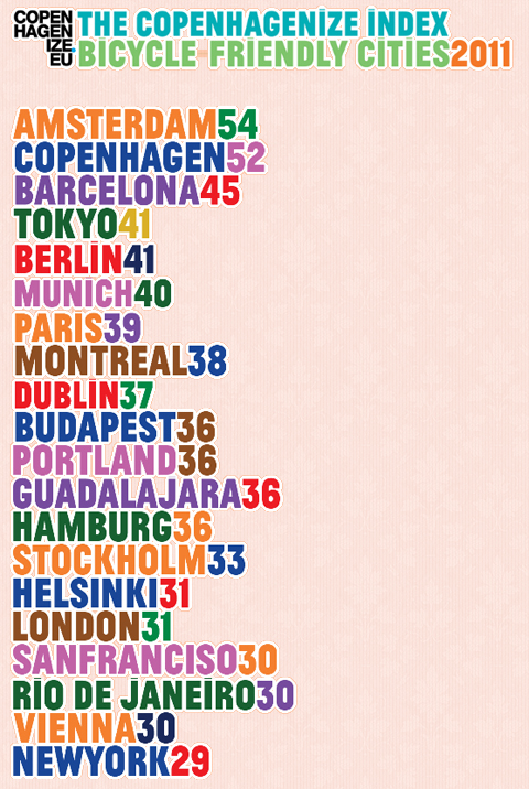 Copenhagenize Index 2011