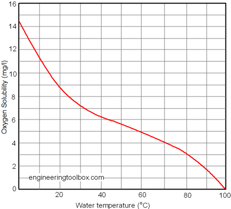 oxygen-solubility-water-2.png