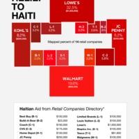 Infografikával Haiti megsegítésére