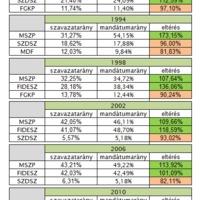 Aránytalanság a választási rendszerben
