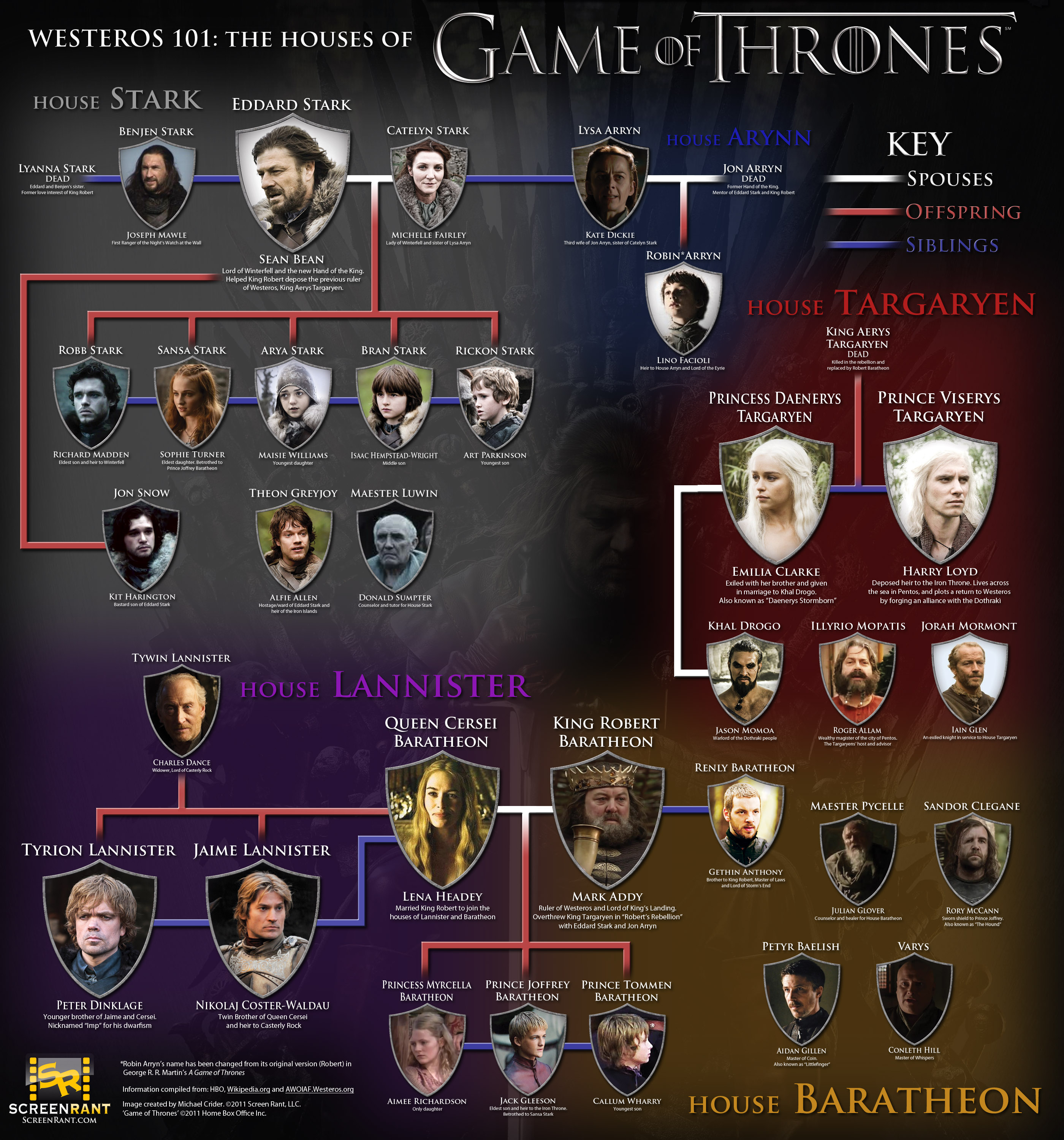 Game-of-Thrones-Houses-infographic-Westeros-101-f.jpg