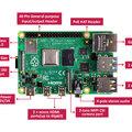Megjelent az új Raspberry Pi 4
