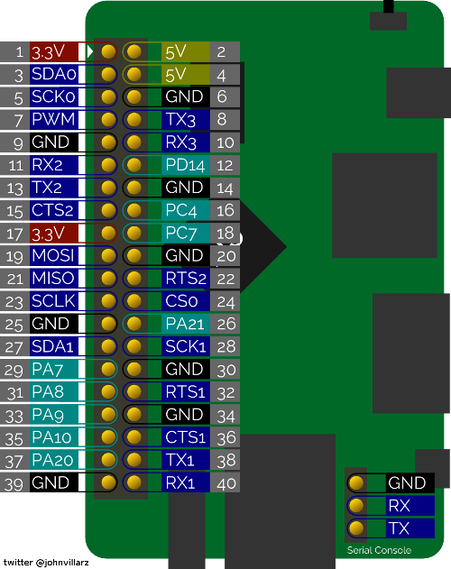 one_gpio.png