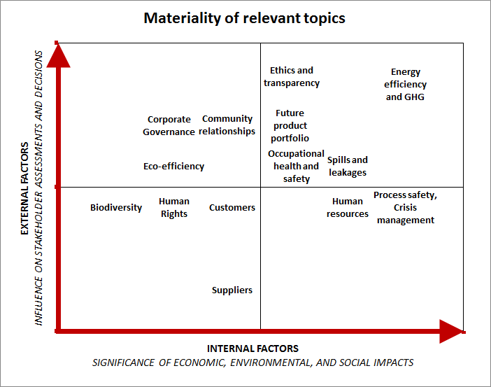 materiality_of_relevant_topics.png