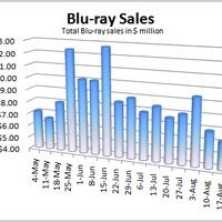 A válság a Blu-ray eladásokat sem kíméli