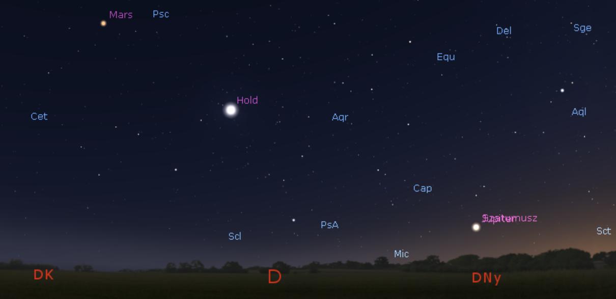 A bolygóegyüttállások asztrológiája