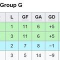 Copa Libertadores 2019, sorsolás és csoport végeredmény!
