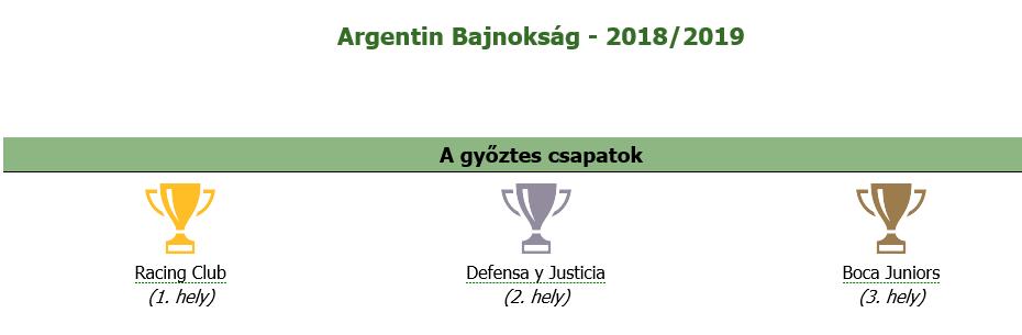 argentin_bajnoksag_2019.png