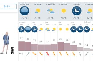 Várható időjárás ma estig