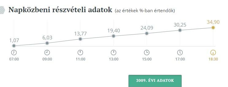 epvalasztasreszvetel2009-orszagos-grafikon.jpg