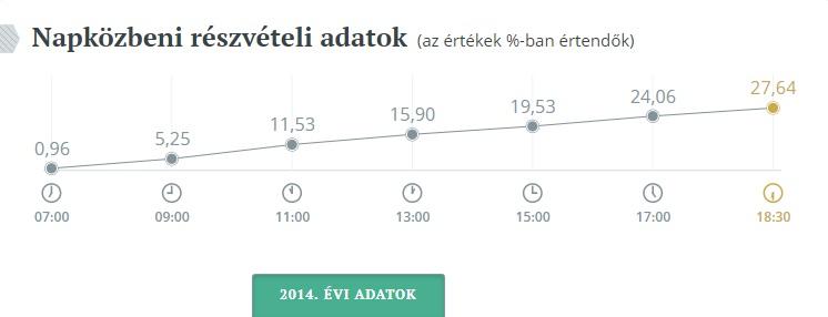 epvalasztasreszvetel2014-orszagos-grafikon.jpg