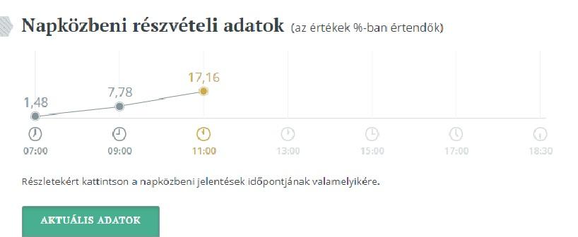 epvalasztasreszvetel2019-orszagos-11ora-grafikon.jpg