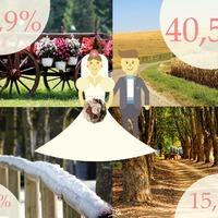 Miért NE a főszezonban tartsd az esküvőd?