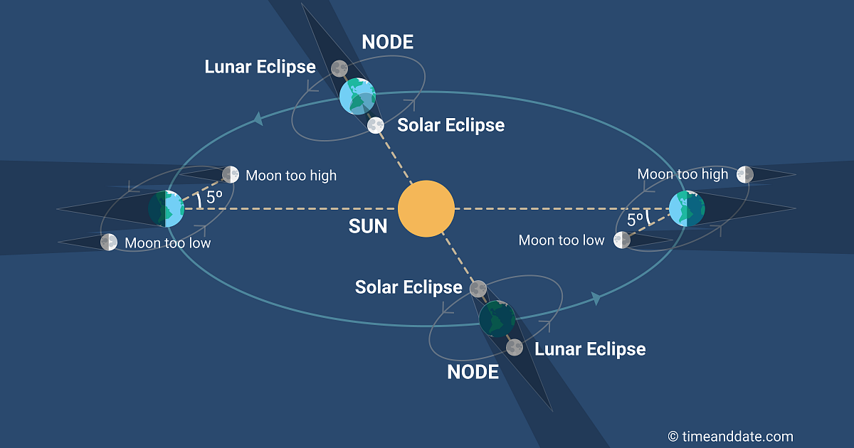 lunar-nodes-02.png