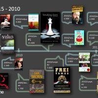 Mit olvasott Magyarország 2010-ben?