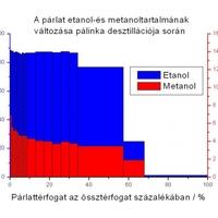 Lehet-e csökkenteni a pálinka metanoltartalmát újradesztillálással?