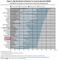 Harmadfokú riasztás a magyar oktatási rendszerben – friss OECD-adatok