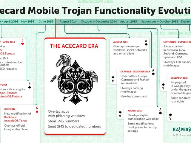 Acecard trójai: több mint 30 banki és fizetési app felhasználói vannak veszélyben