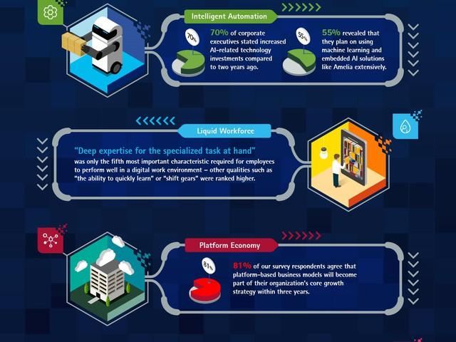 A digitális gazdaság nyertesei az embereket helyezik majd az első helyre az Accenture Technology Vision 2016 előrejelzése szerint