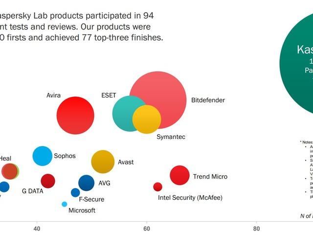 A Kaspersky Lab termékei ismét bizonyítottak a független biztonsági teszteken