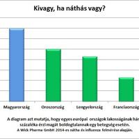 Szégyelli a betegséget a magyar