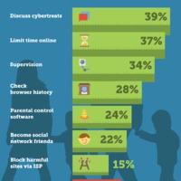 Megtesznek-e mindent a szülők azért, hogy megvédjék gyermekeiket az online fenyegetésektől?