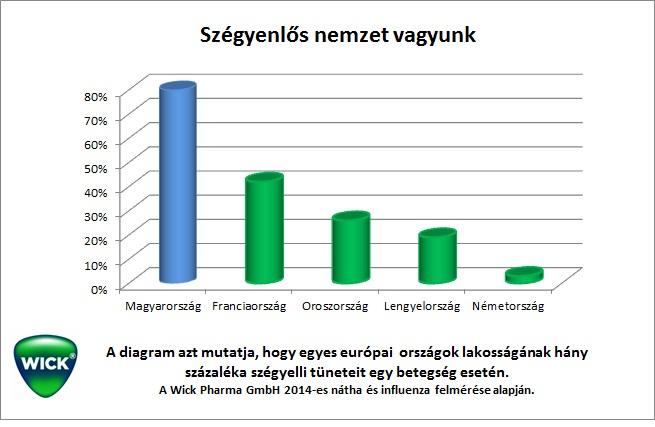 szegyenlos_nemzet_vagyunk_grafikon.jpg