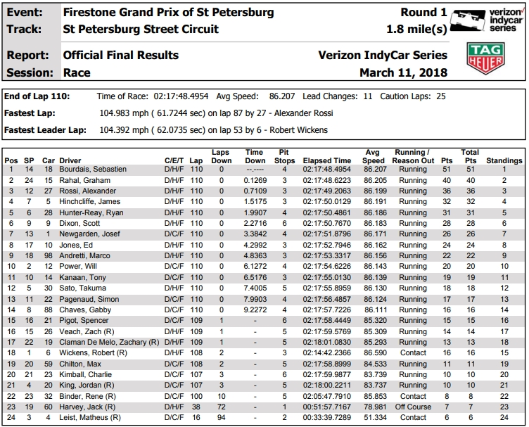 indy_2018_st_pete_race_results.jpg