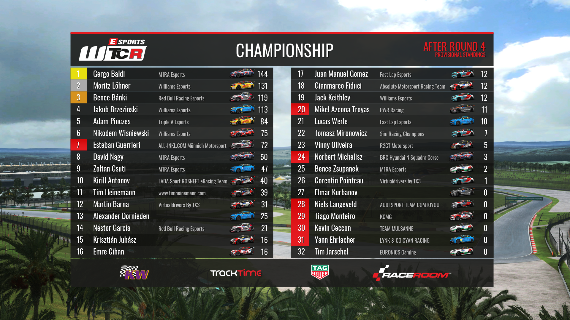 02-esports-wtcr-beat-the-drivers-standings.png