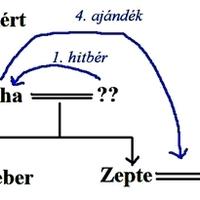 Nők jogai az Árpád-korban 3.  (Nők jogai, Nőket is érintő egyes vagyoni jellegű jogok)