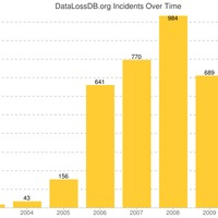 quickpost: 2011 stats by datalossdb