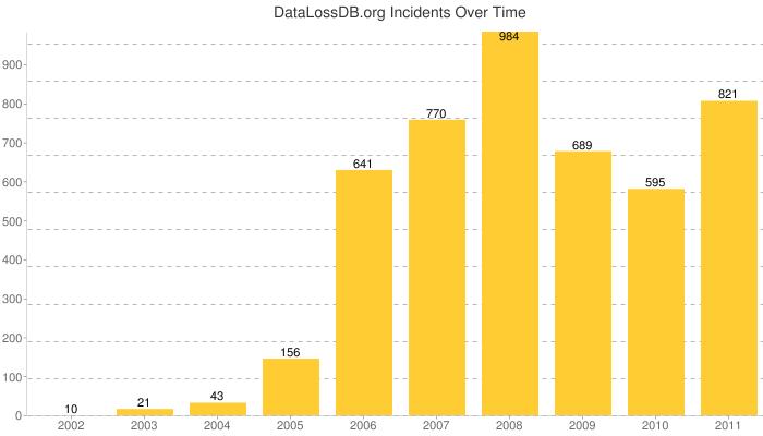 chart_dldb_alltime_incidents.png