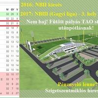Fütött pályás TAO stadion és után pótlás nevelés! 2016: NBII kiesés! 2017: NBIII (Gagyi liga) 3. hely és hat vereség! Biztos jó helyre és jóra megy a pénz?