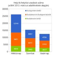 Kék buszok nélkül fejre állnánk: négy-ötezer budakeszi lakos használja naponta a 22-eseket