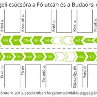 A Fő utca már régóta nem Budakeszi főutcája, hanem egy fővárosi gyűjtőút, ami megkerüli a Hegyvidéket