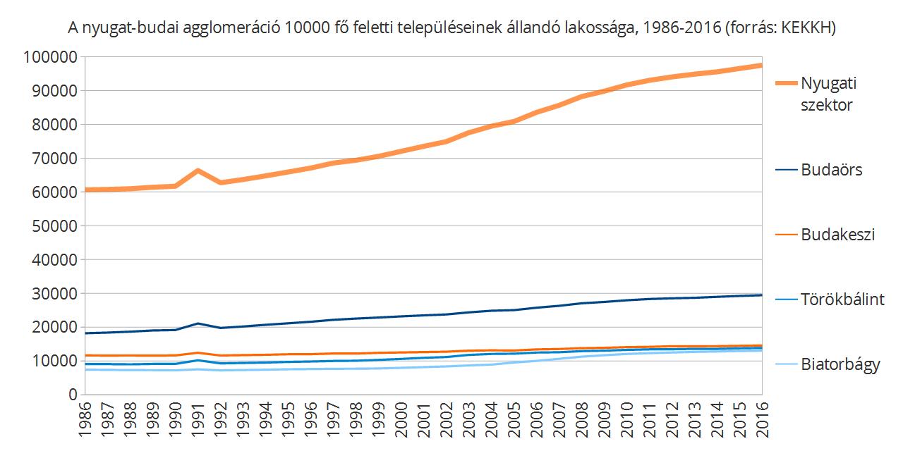 A nyugati szektor 12 települése harminc év alatt 60%-os növekedést produkált.