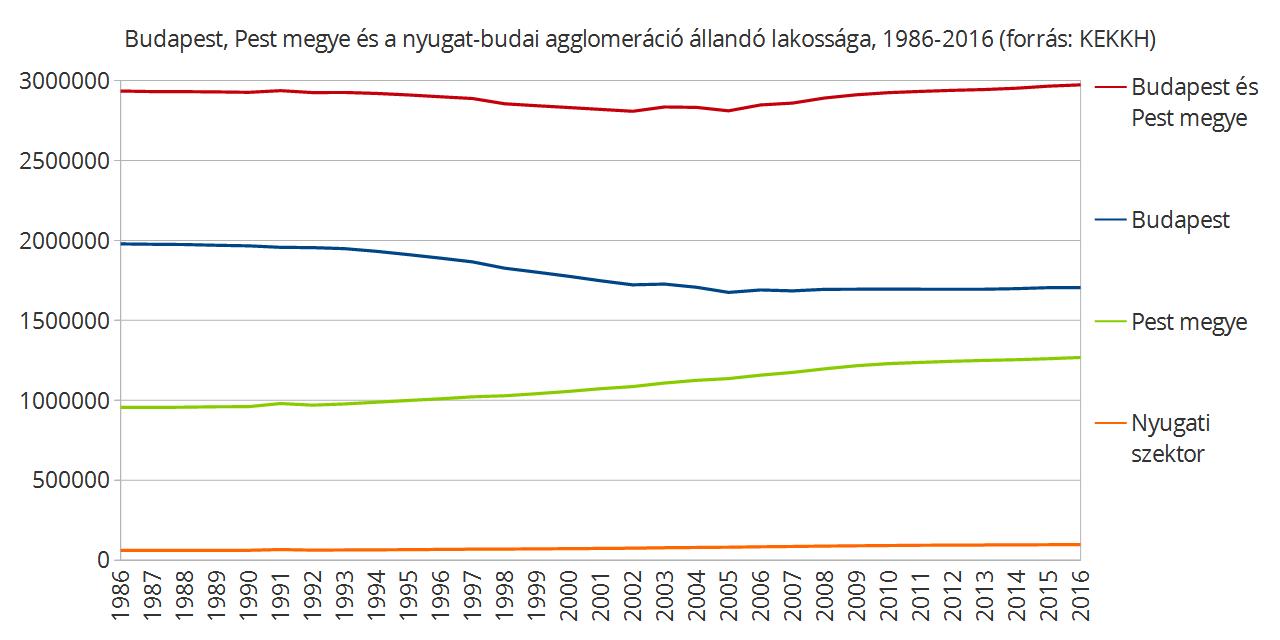 1986-tól 2005-ig a budapesti népességfogyást Pest megye gyarapodása sem tudta ellensúlyozni.