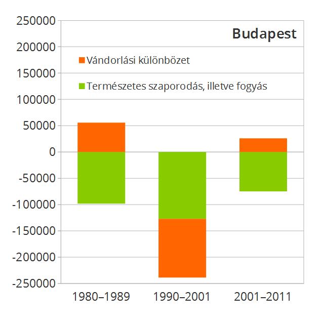 Budapesten 1990 és 2001 között azonban az akkori kiköltözési hullám a vándorlási különbözetet is negatívba fordította.