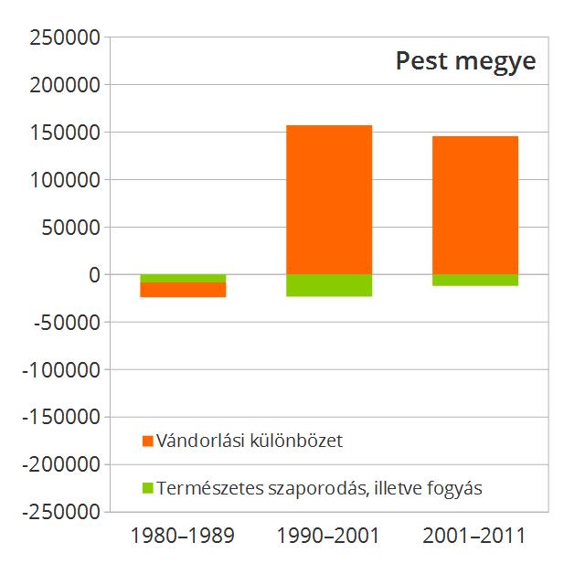 Pest megyében sem a születtek többen, mint ahányan elhunytak, a növekedés motorja itt is a masszív bevándorlási többlet volt.