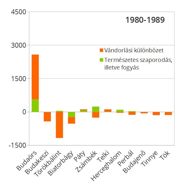 1989-ig csak Budaörs növekedett számottevően, és ezzel húzta a nyugati szektort.