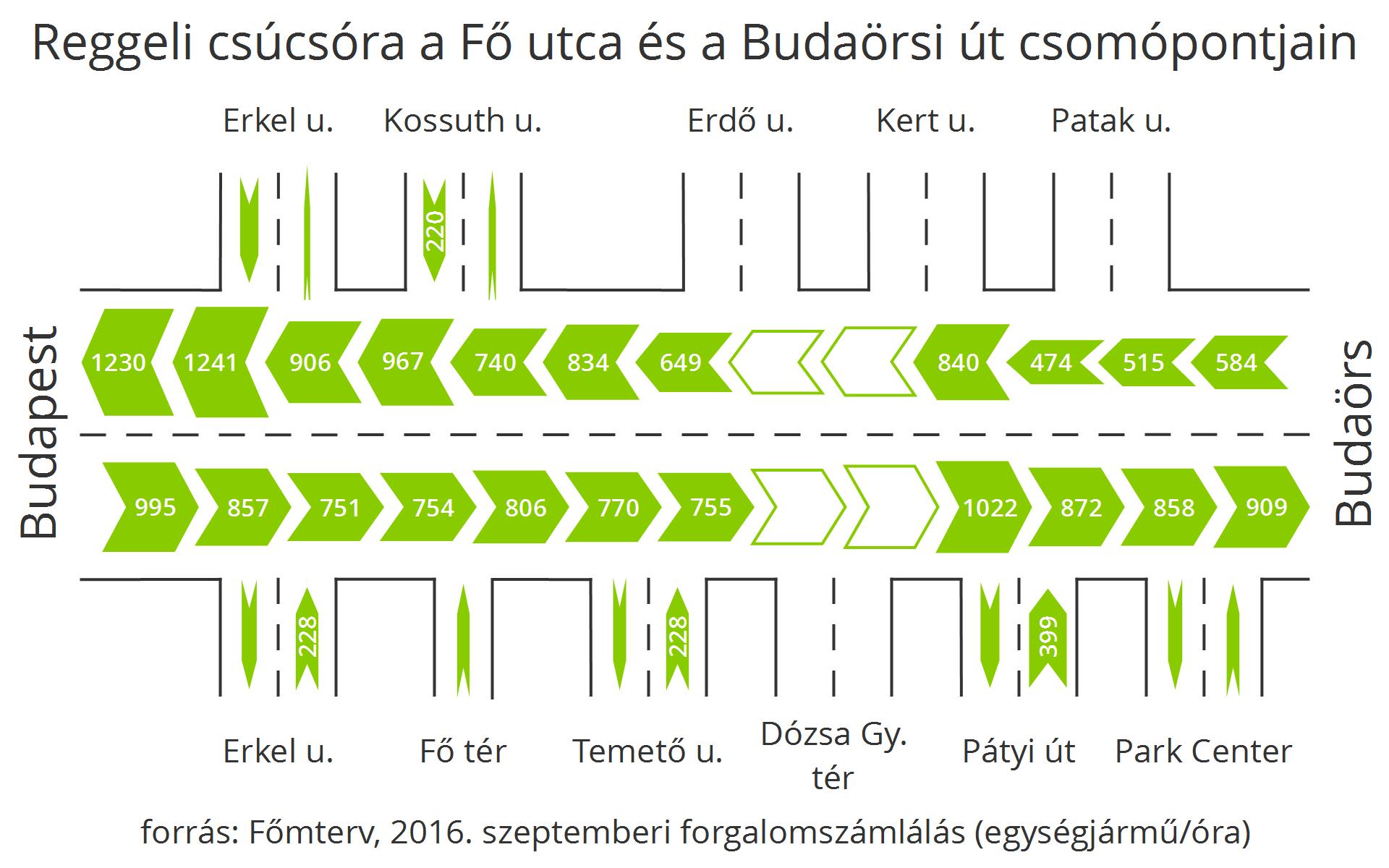 A reggeli csúcsórában a Budakeszin belüli ráhordásokat 220-230 E/h-ban maximálják a Fő utcán haladók és a jelzőlámpás kereszteződések, de az elsőbbséget élvező Pátyi út felől 400 E/h is befér.