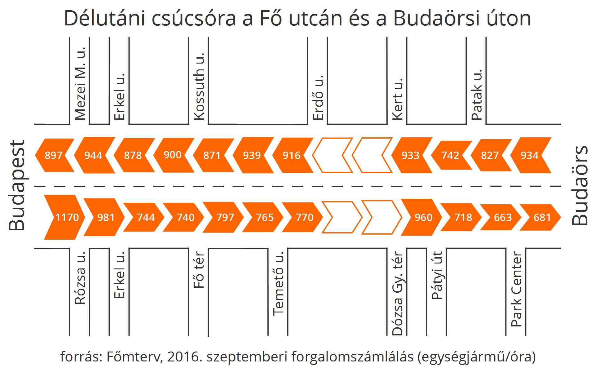 A délutáni csúcsórában ez fordított irányban igaz, de a Budaörs felől haladó forgalomban még kisebb ingadozások vannak szakaszonként.