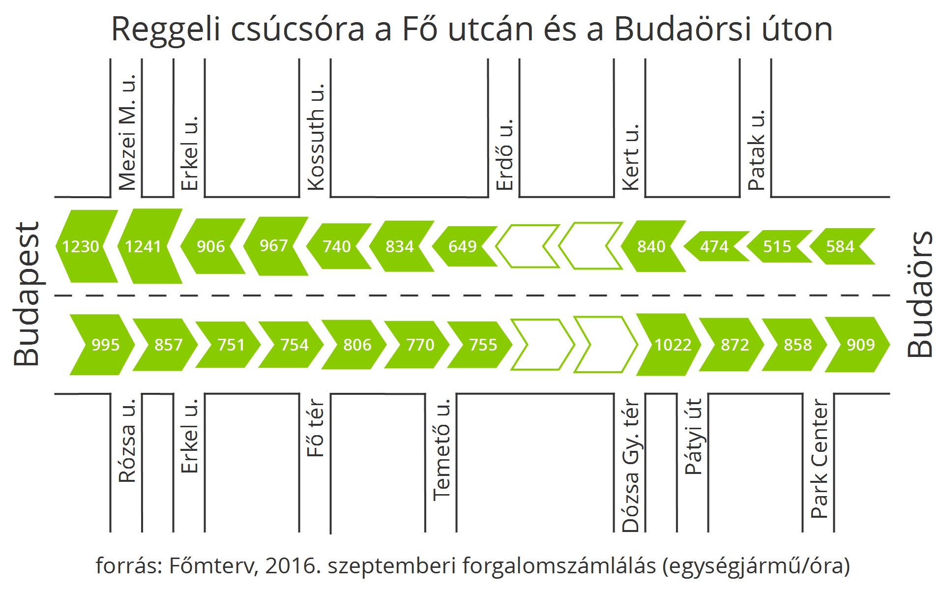 A reggeli csúcsórában Budapest felé fokozatosan telik meg a Fő utca, a Buda felől bejövő forgalom sokkal kisebb mértékben változik a különböző szakaszokon.