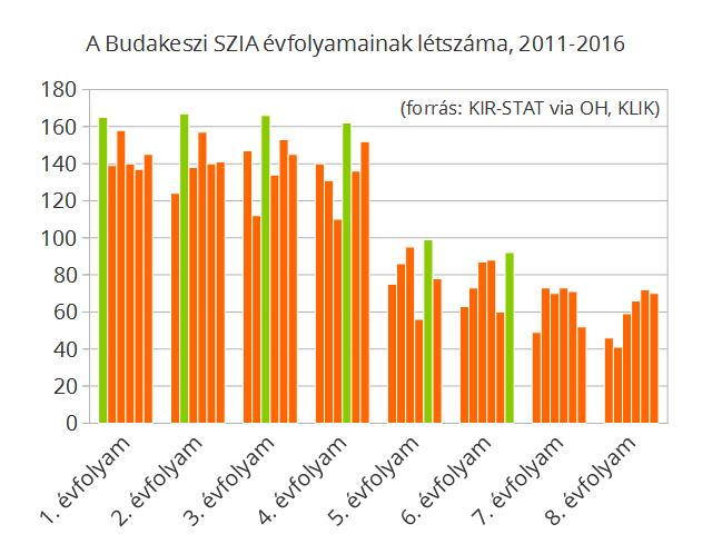 Zölddel jelöltünk egy korosztályt, ahogy a létszámadatai végiggördülnek az éves statisztikákon.