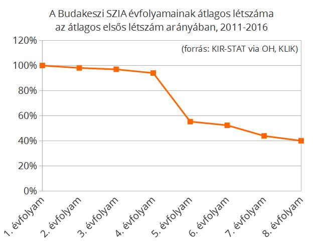 A százalékos adatok a következő képen szereplő létszámátlagokon alapulnak.