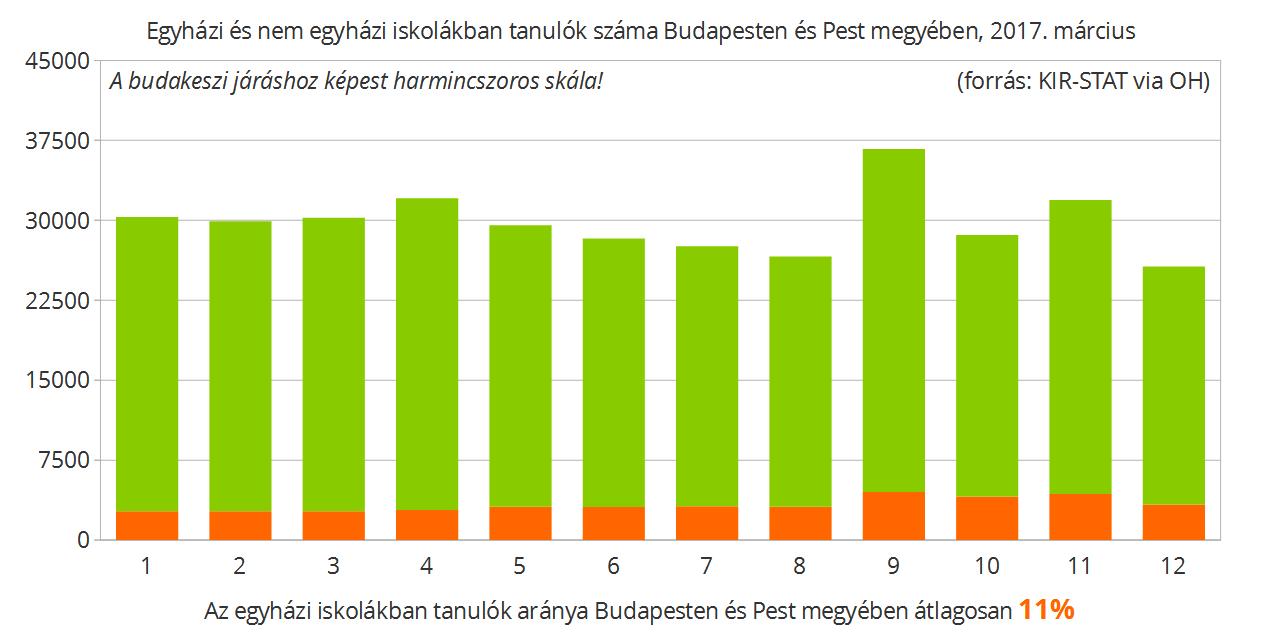 Budapest és Pest megye együtt már hasonló képet mutat, mint az országos arányok...