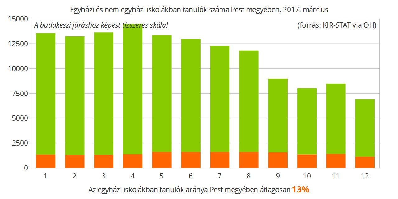 Pest megyében is óriási hiány van a 9-12. évfolyamokból